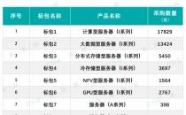 中国电信培育自主可控产业链:大手笔集采国产CPU服务器