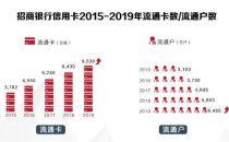2019年招行信用卡成绩亮眼,App累计用户突破9千万