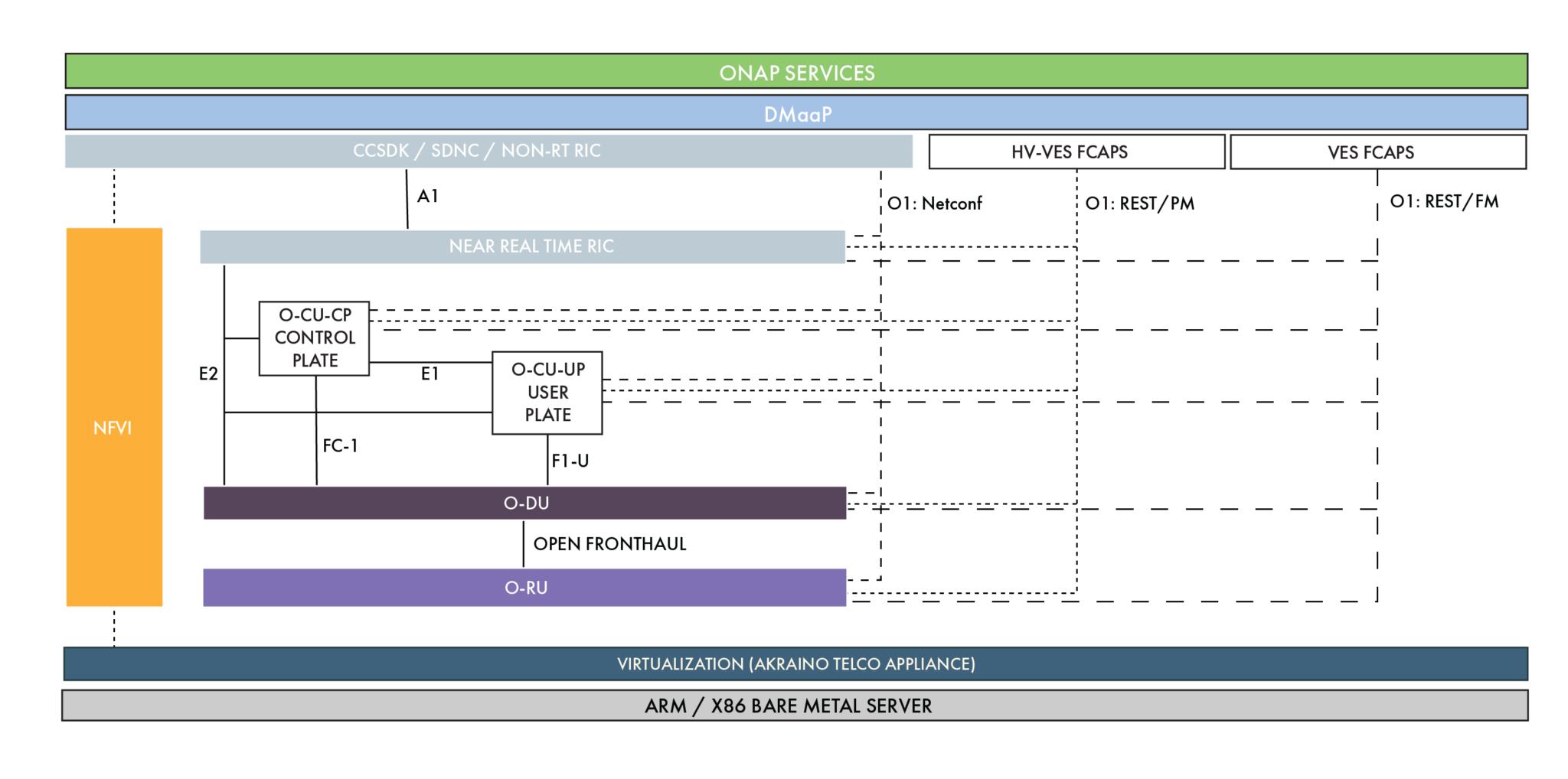 图6.软件服务和接口构成了5G网络核心