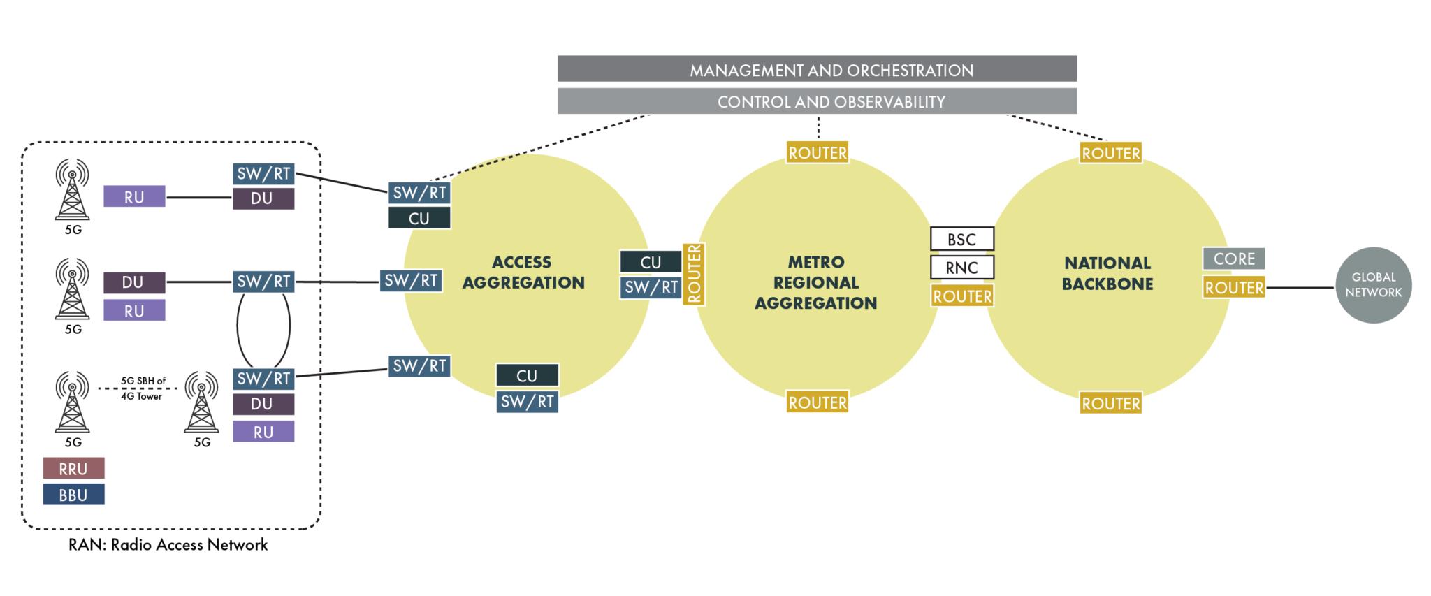 图1.无线网络由连接到聚合网络和网络核心的无线接入网组成