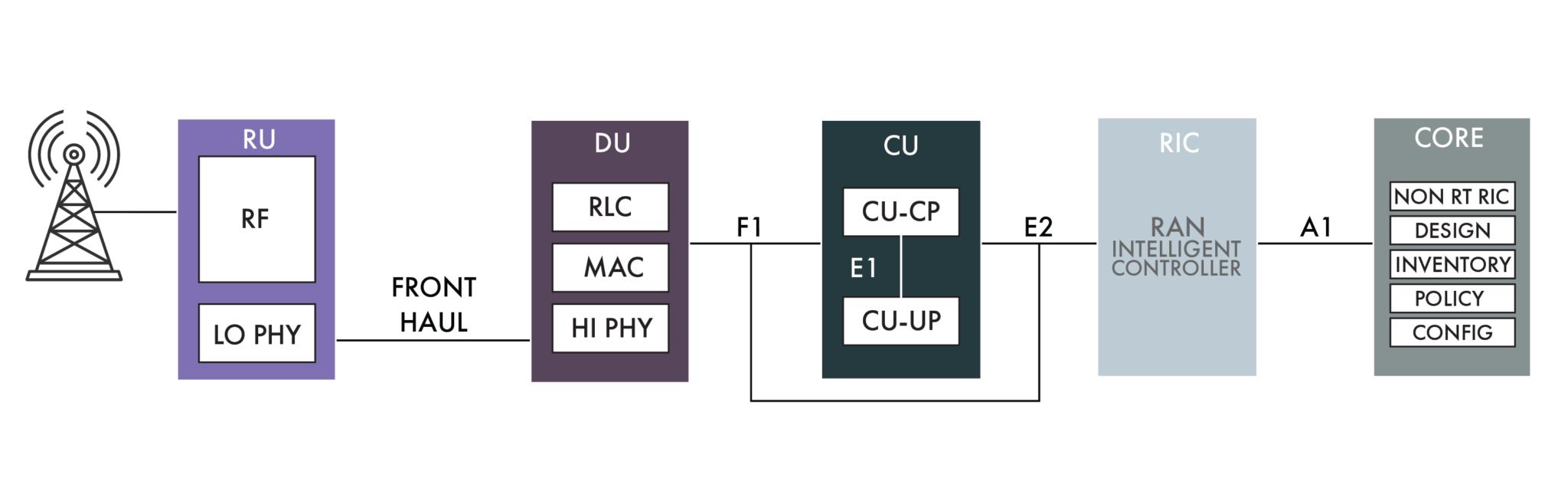 图3. 5G网络将基带单元分为RU,DU和CU