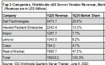 IDC发布2020Q1全球服务器市场数据,浪潮逆势增长稳居全球前三