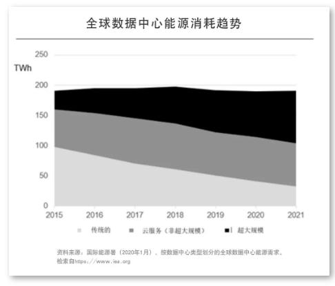 2025年数据中心将使用全球20%电量 数据中心未来三大能源趋势