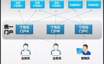 """数据化运营,Smartbi助力商业银行打造""""数据王国"""""""