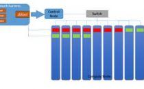 SPEC Cloud最新测试全球第一,浪潮云海OS做了哪些事儿?