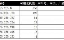 上海世纪互联又添大动作,独享带宽优惠上线