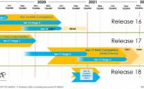 国际标准组织3GPP宣布5G R16标准冻结