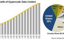 2020年上半年:全球超大规模数据中心达541个 176个规划建设中
