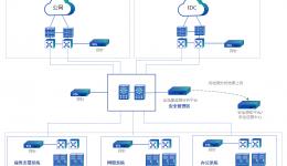 全流量监测守护运营商网络安全