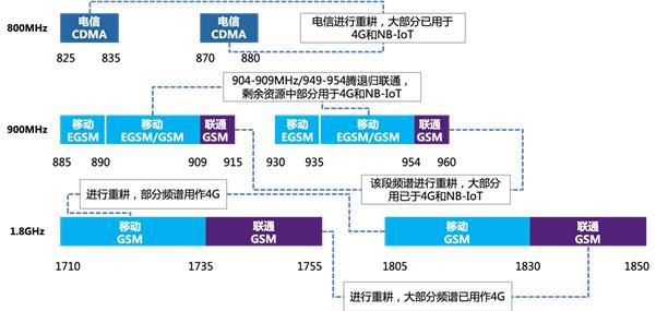 2G3G-1