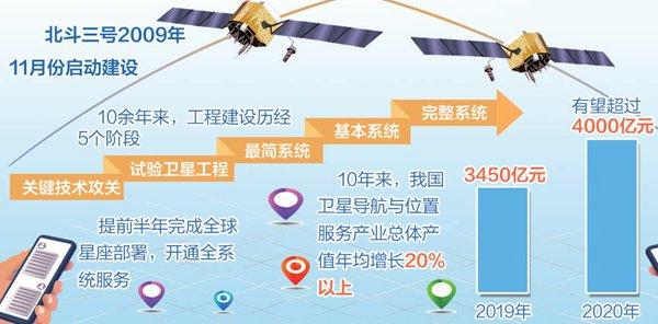 """""""北斗+5G""""催生新产业 带来新的经济增长点"""
