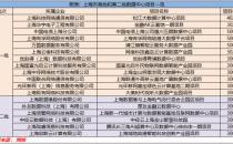 """上海数据中心市场缘何成为亚太资本眼中的""""香饽饽""""?"""