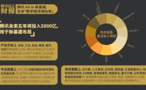 腾讯Q2财报:云及企业服务持续增长,5000亿投入新基建成效凸显