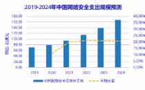 中国网络安全相关支出2024年将达到167.2亿美元
