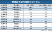 """报告称十家新基建代表企业组成""""ChinaBuilt"""",去年总营收逾2万亿"""