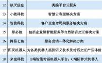 2020智能客服创新榜:环信客服云荣膺榜首