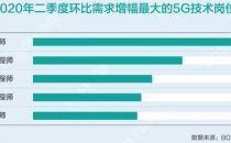 全国超半数5G核心人才在上海 部分龙头企业待遇超美国