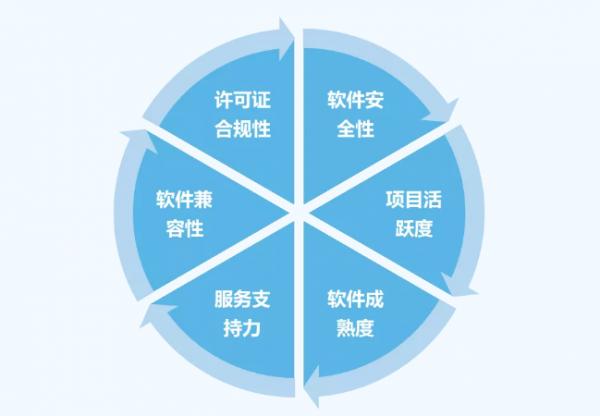 助力企业开源选型 国内首个《开源项目选型参考框架》标准详细解读