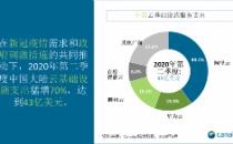 2020年第二季度中国云基础设施支出在新冠疫情期间猛增70%