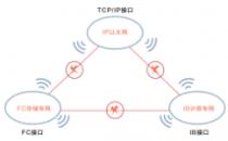 数据中心网络被一分为三有其历史必然 现在却要三网合一