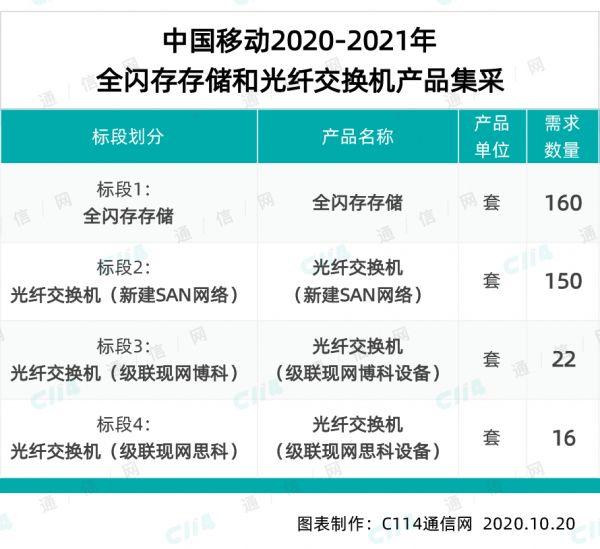总预算超5.4亿元,中国移动采购348套全闪存存储和光纤交换机产品