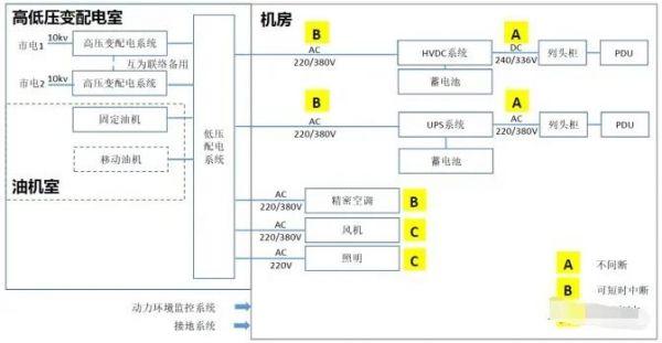 国内数据中心的详细介绍 以及供电系统的概述