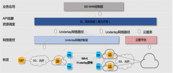 弹性SD-WAN整体网络架构