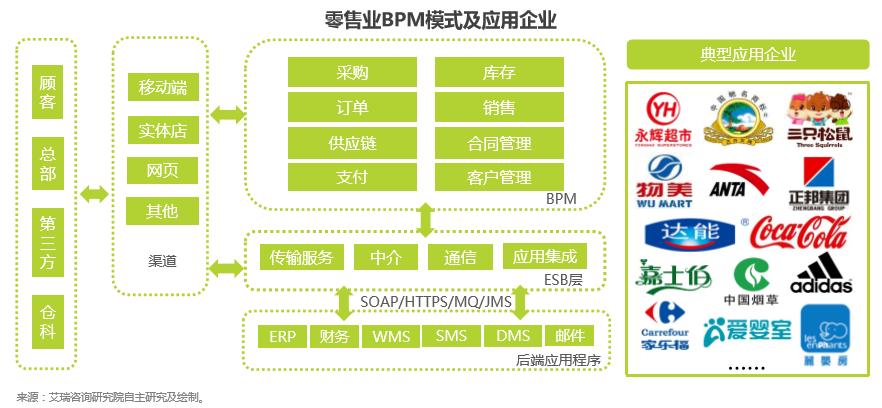 低代码 中台化 生态化,炎黄盈动AWS Paa
