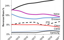 华为领先全球电信设备市场 前三季份额逆势攀升至30%