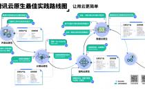 云原生注册用户规模超100万,腾讯云首次发布企业云原生路线图