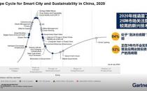 中国智慧城市发展有哪些新技术值得期待?