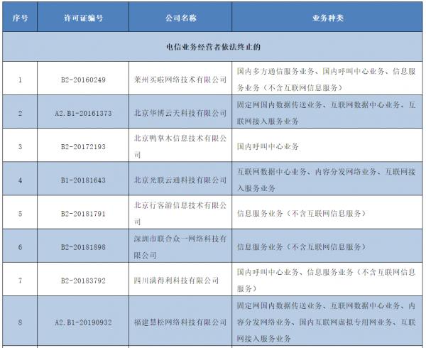 工信部公示:60家企业跨地区增值电信业务经营许可拟注销