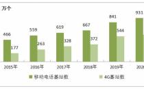 全国移动通信基站总数达931万个,开通5G基站超过71.8万个