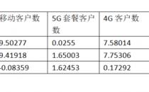 中国移动5G套餐客户超1.65亿!全年净增约1.62亿