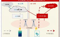 需求高度碎片化:5G专网部署存四大挑战