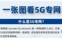 """需求导向、价值为王:握住5G专网""""双刃剑""""(附一张图)"""