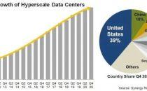 全球大型数据中心总数增至597个,超半数归云厂商所有
