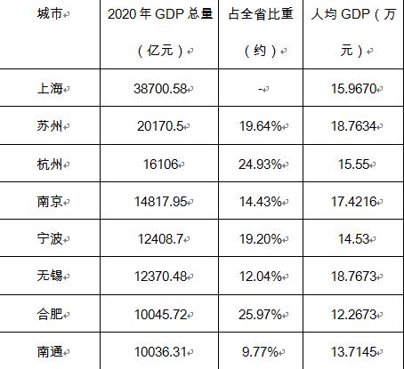 长三角GDP