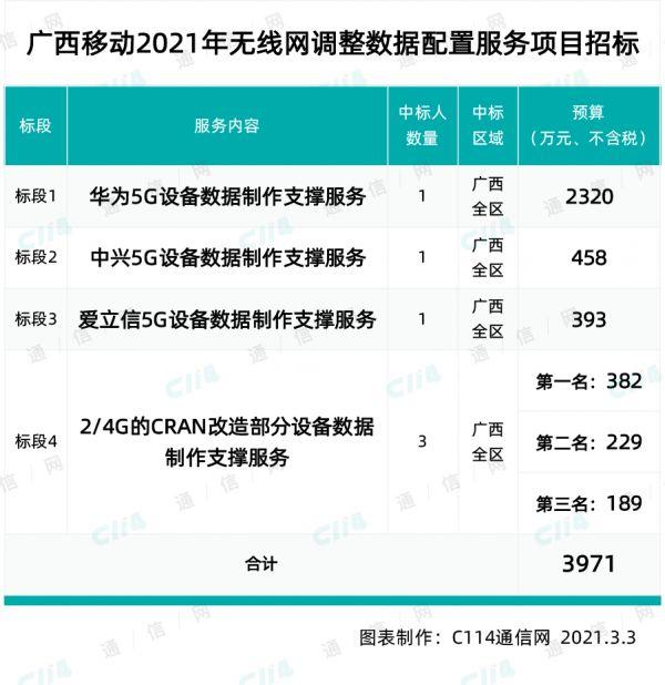 37187站!广西移动开启采购今年全省基站数据制作支撑服务