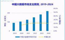 2024年,中国大数据市场规模将超220亿美元