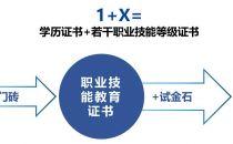 """烽火""""1+X证书""""助力职业教育改革发展"""