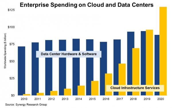 Synergy:全球企业用户用于云架构投资达1300亿美元 同比增长35%