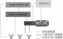 中国信通院许慕鸿等:MEC技术发展分析研究