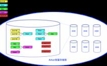 UCloud优刻得磁盘快照USnap:公有云连续数据保护(CDP)系统升级改造实践
