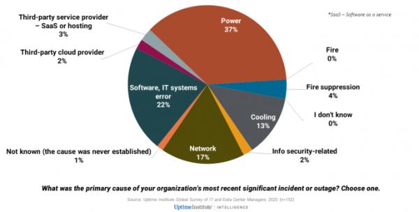 数据中心掉线调查报告:供电、系统、网络、制冷仍是宕机的四大主因