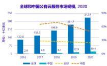 IDC:中国公有云服务市场同比增长49.7%,全球增速最高