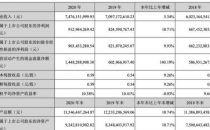 光环新网 2020 年云服务(亚马逊云)收入 55.4亿元