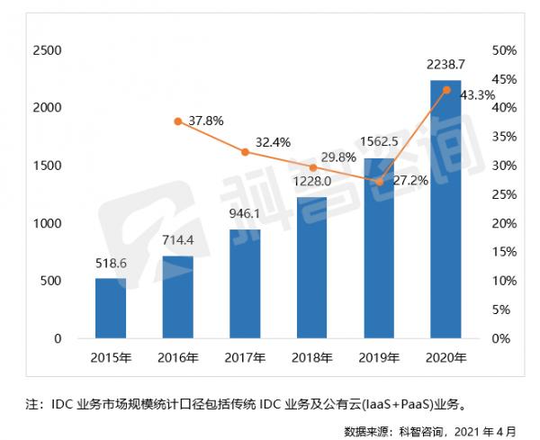 2015-2020 年中国 IDC 业务市场规模及增长(亿元)
