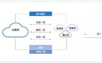 中国信通院洪坤贤:混合云形态持续演进,四大能力成为关键