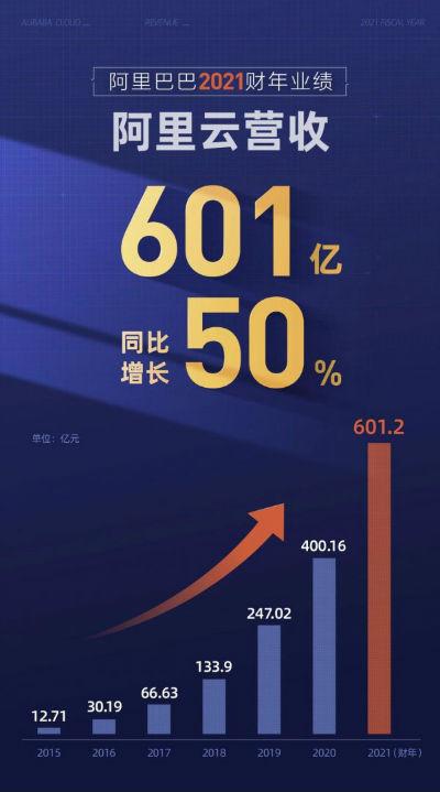阿里云2021财年营收达601亿元